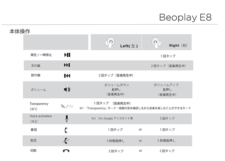 B&O PLAYの完全ワイヤレスイヤホン『Beoplay E8』