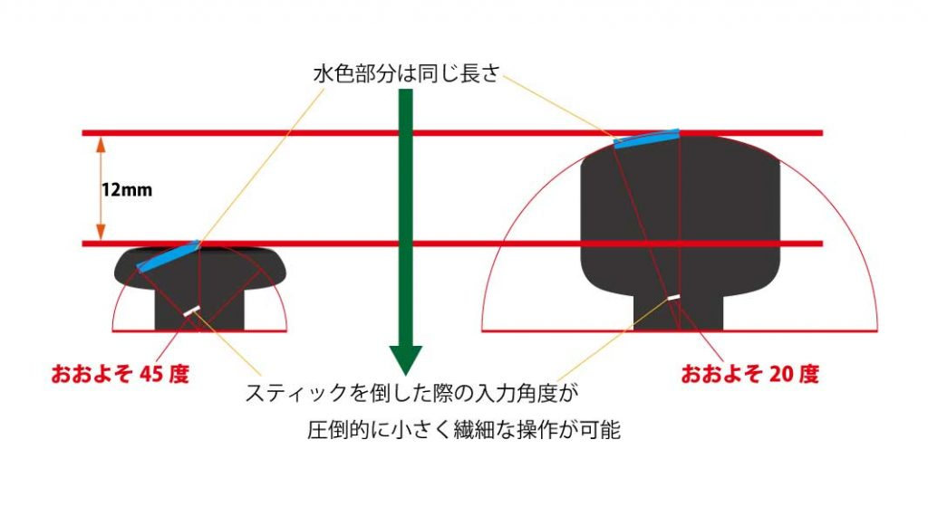 FPSのエイム(照準合わせ)で繊細な角度操作ができる