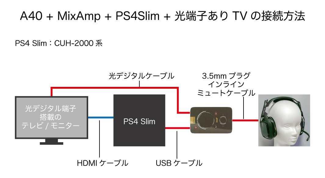 A40 + MixAmp + PS4 Slim + 光デジタル端子ありテレビ/モニターの接続方法