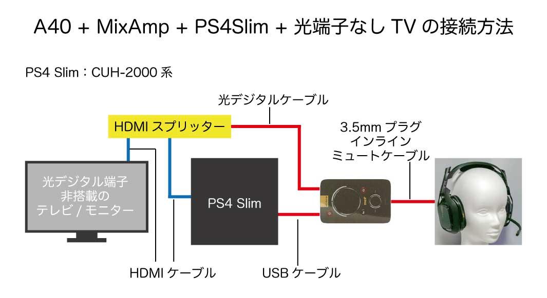 A40 + MixAmp + PS4 Slim + 光デジタル端子なしテレビ/モニターの接続方法