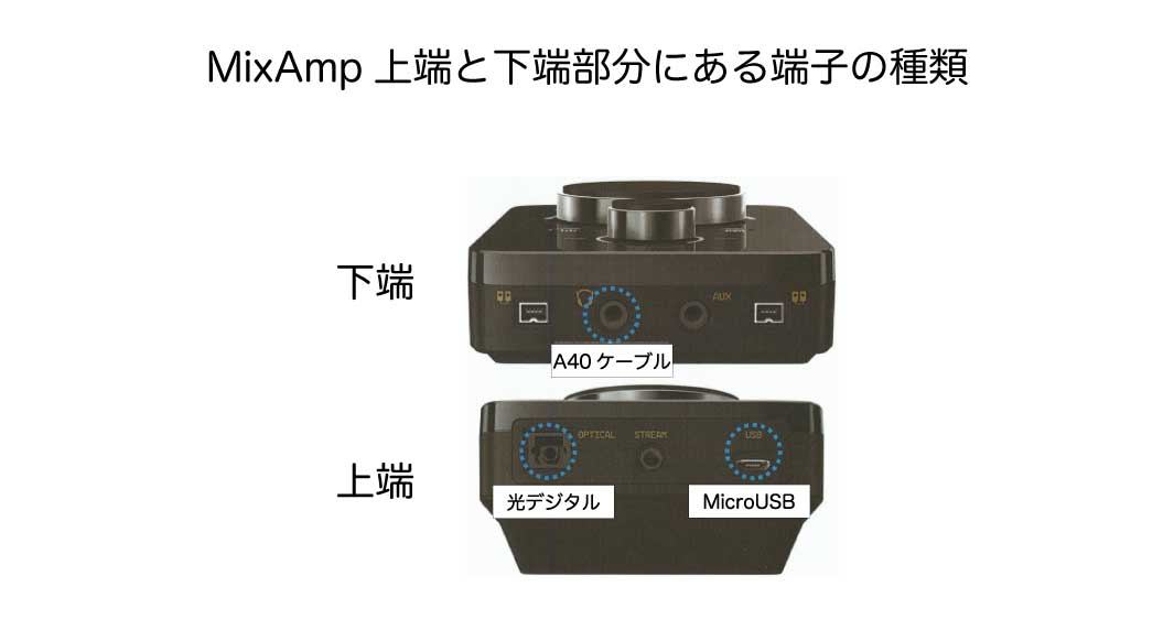MixAmpにUSBケーブルと光デジタルケーブルを接続する