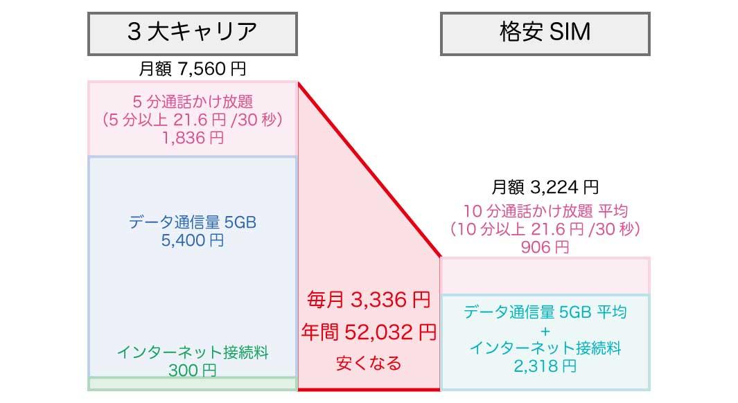 3大キャリアと『格安SIM』の月額比較!月3,336円 年52,032円節約