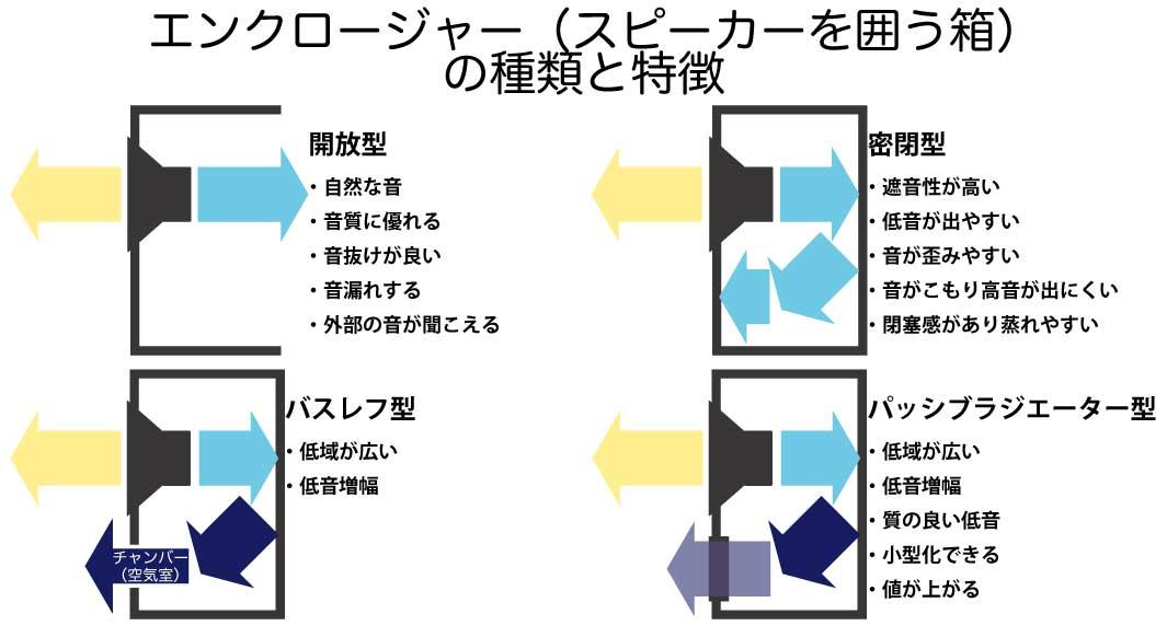 エンクロージャーの種類と特徴