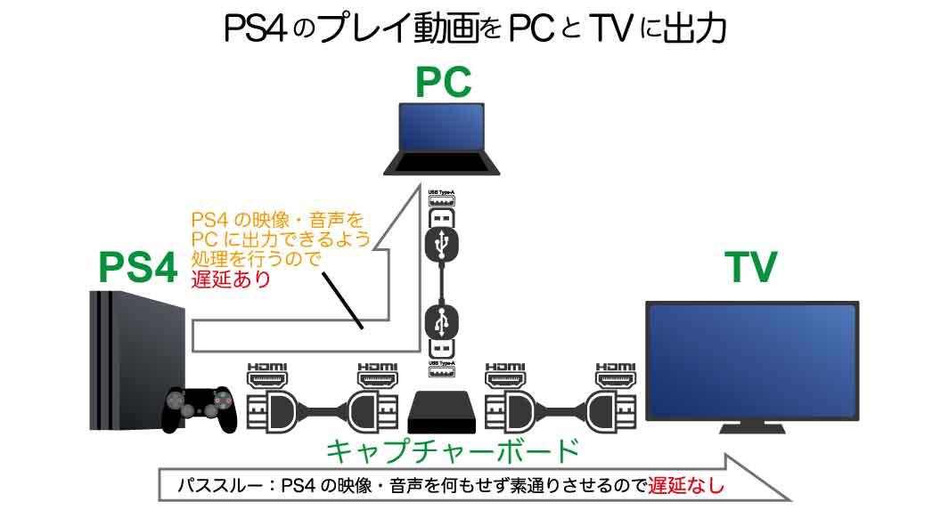 【PS4】のプレイ動画のライブ配信 録画キャプチャーボード接続方法