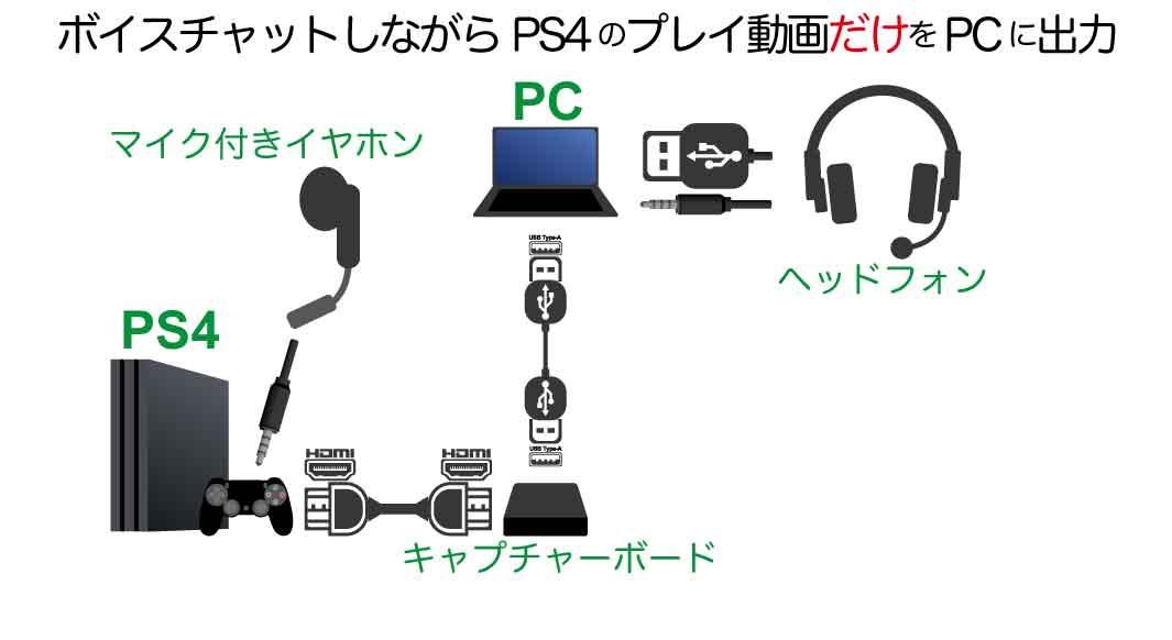 PS4パーティとボイスチャットしながら、プレイ動画だけをライブ配信・録画するためのキャプチャーボード接続方法