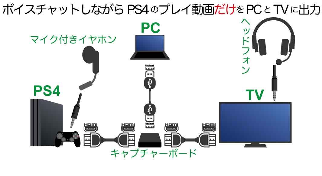 PS4パーティとボイスチャットしながら、プレイ動画だけをライブ配信・録画するためのキャプチャーボード接続方法(パススルー)