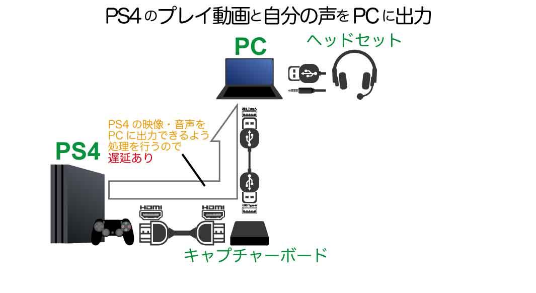 遅延あるPCでゲームしながらゲーム実況する接続方法