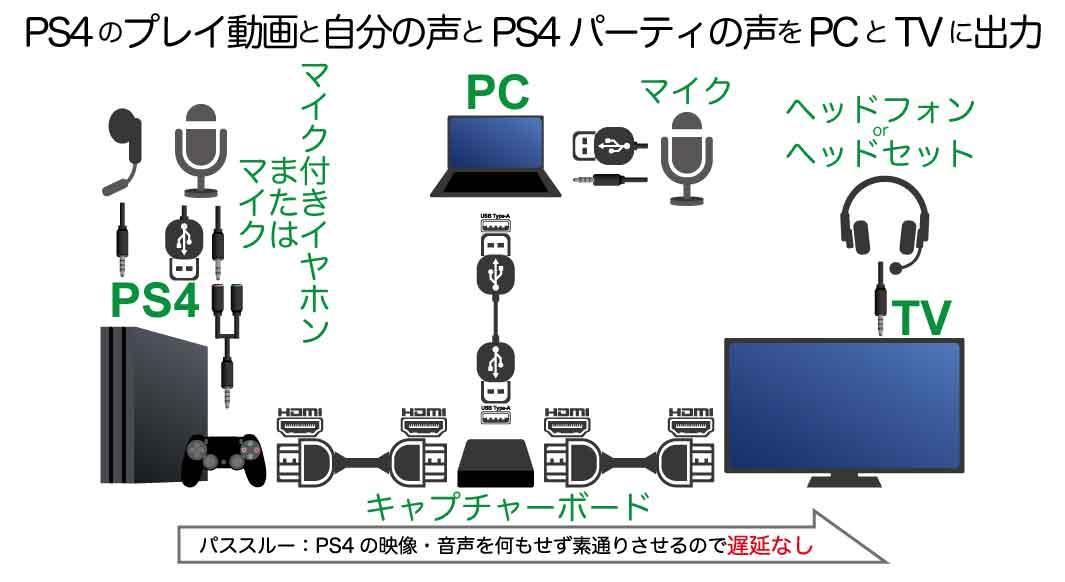 【PS4】オンラインマルチプレイ動画配信キャプチャーボード接続方法