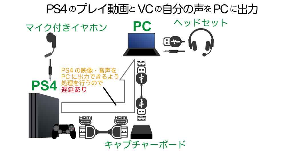 PS4パーティとのボイスチャット内容のうち、自分の声だけプレイ動画と一緒に配信する接続方法