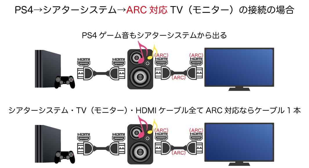 PS4→シアターシステム→テレビ(モニター)の接続