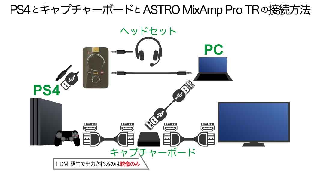 PS4とキャプチャーボードと『ASTRO MixAmp Pro』の接続方法