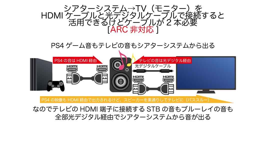 ARC非対応なら光デジタルケーブル