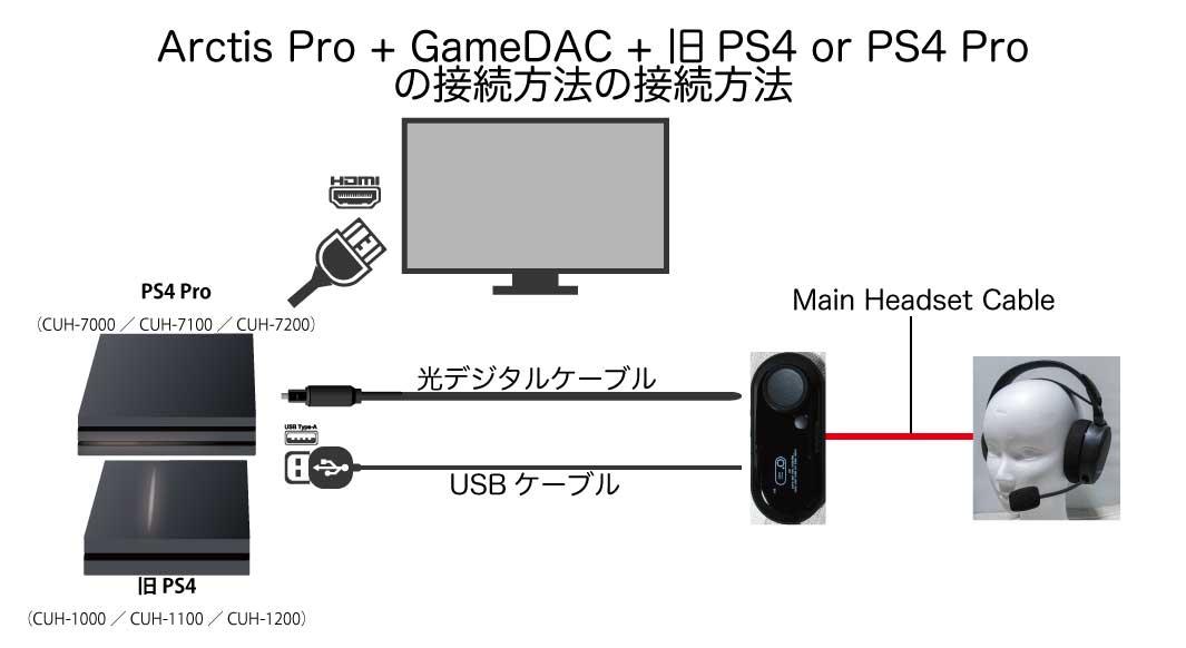 『Arctis Pro』 + 『GameDAC』 + 【旧PS4 or PS4 Pro】の接続方法