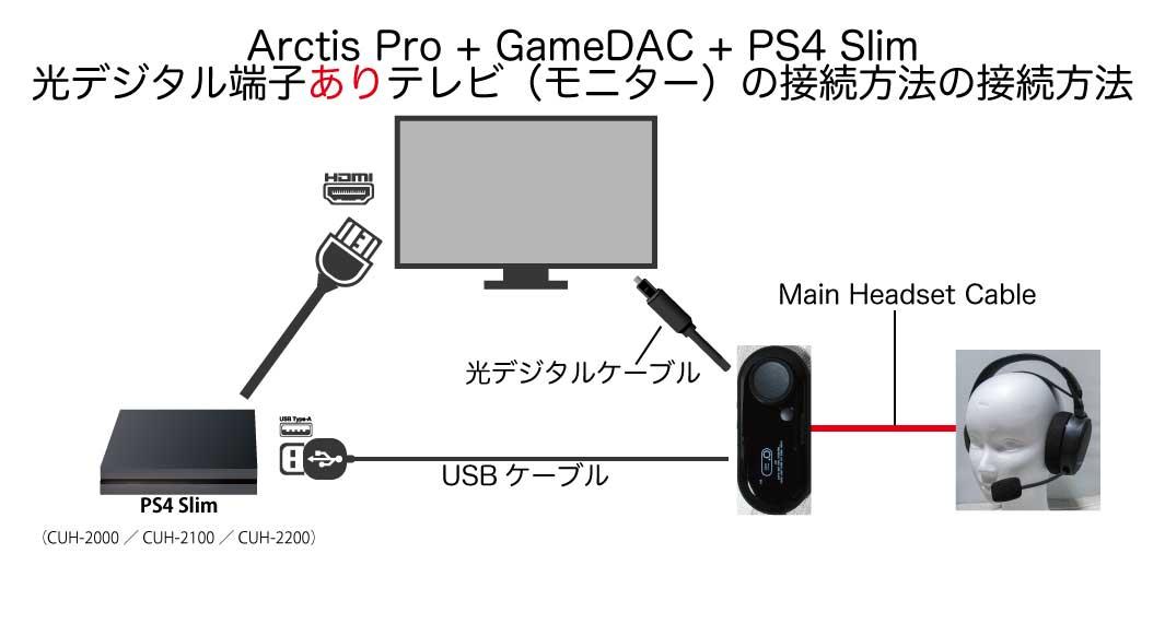 『Arctis Pro』 + 『GameDAC』 + 【PS4 Slim】 + 光デジタル端子ありテレビ(モニター)の接続方法