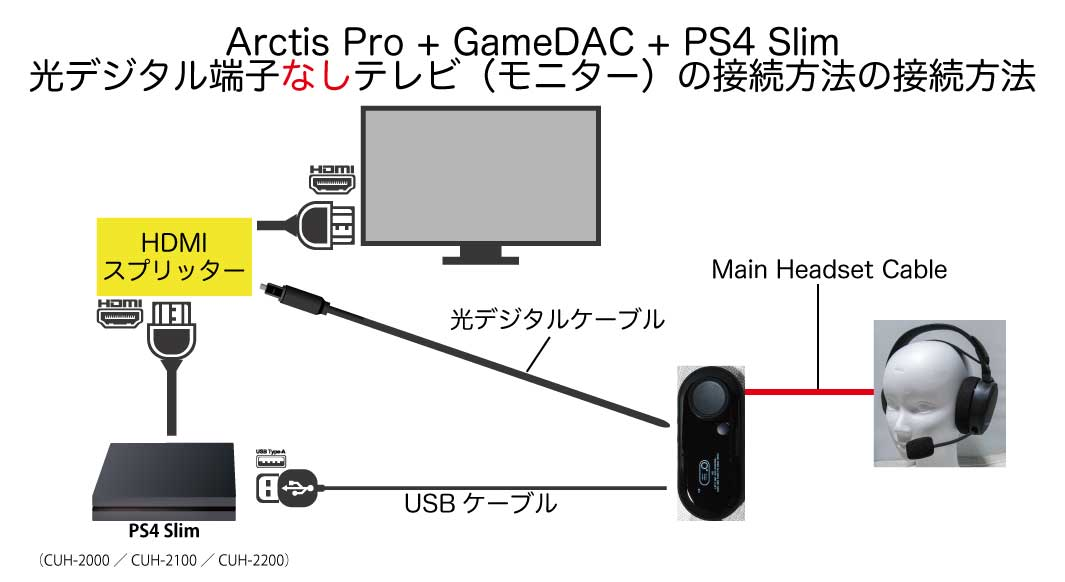 『Arctis Pro』 + 『GameDAC』 + 【PS4 Slim】 + 光デジタル端子なしテレビ(モニター)の接続方法