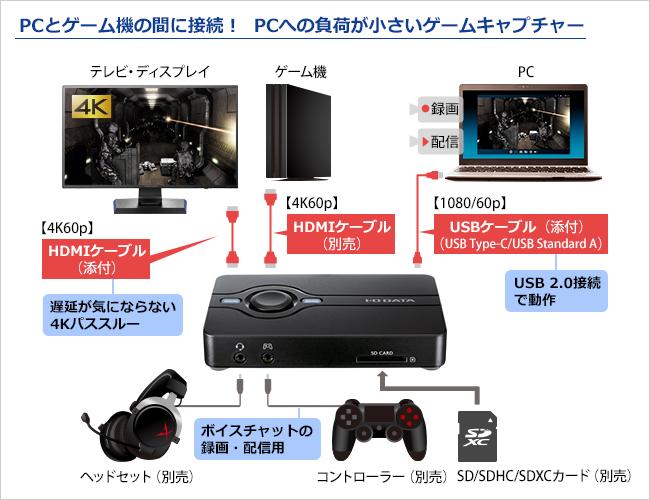 ゲーム実況やボイスチャット付きマルチプレイ動画の録画・配信の接続がシンプルになるボイススルー機能