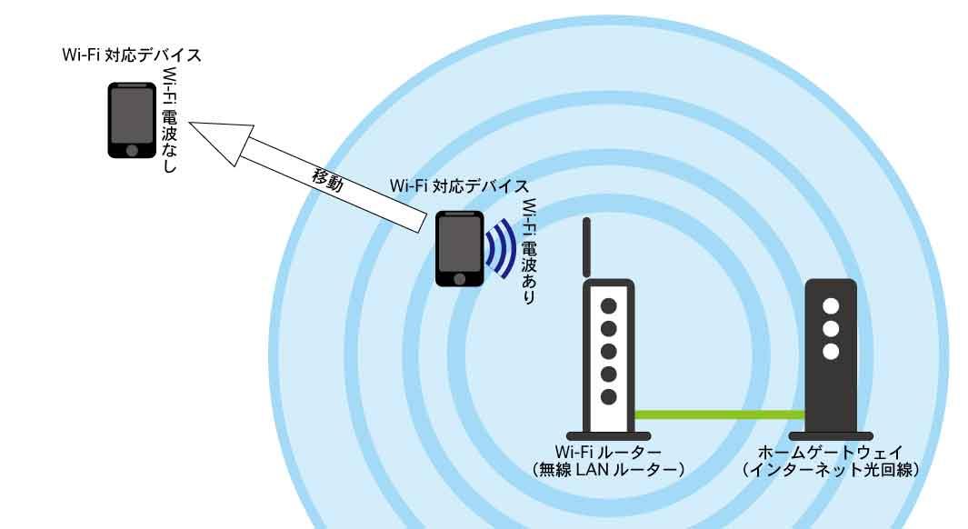 既存のWi-Fiルーターのネットワークは1台で全てのWi-Fi対応デバイスを負担している