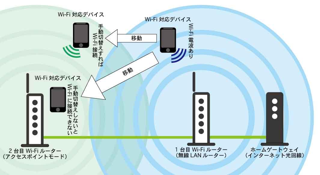 Wi-Fiルーターの数を増やすと道が2〜4本に増えるが、車線変更はその都度手動で行わなければならない