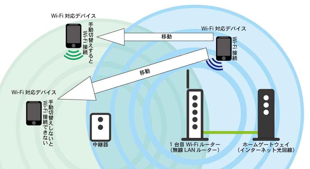 Wi-Fi中継機もその都度手動で繋ぐ必要がある