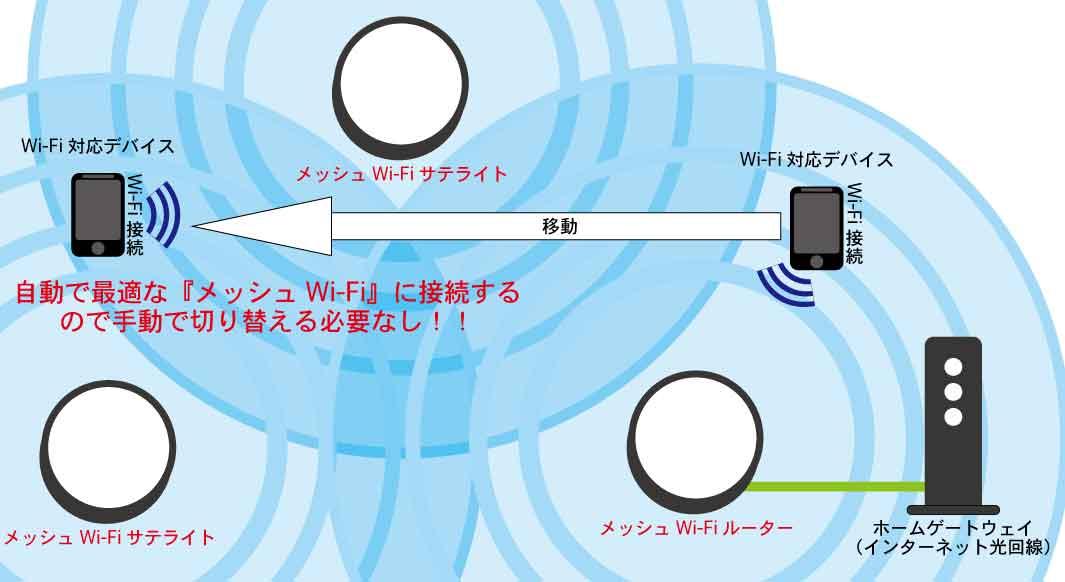 メッシュWi-Fiと既存のWi-Fiルーター・中継器との違いとは!?