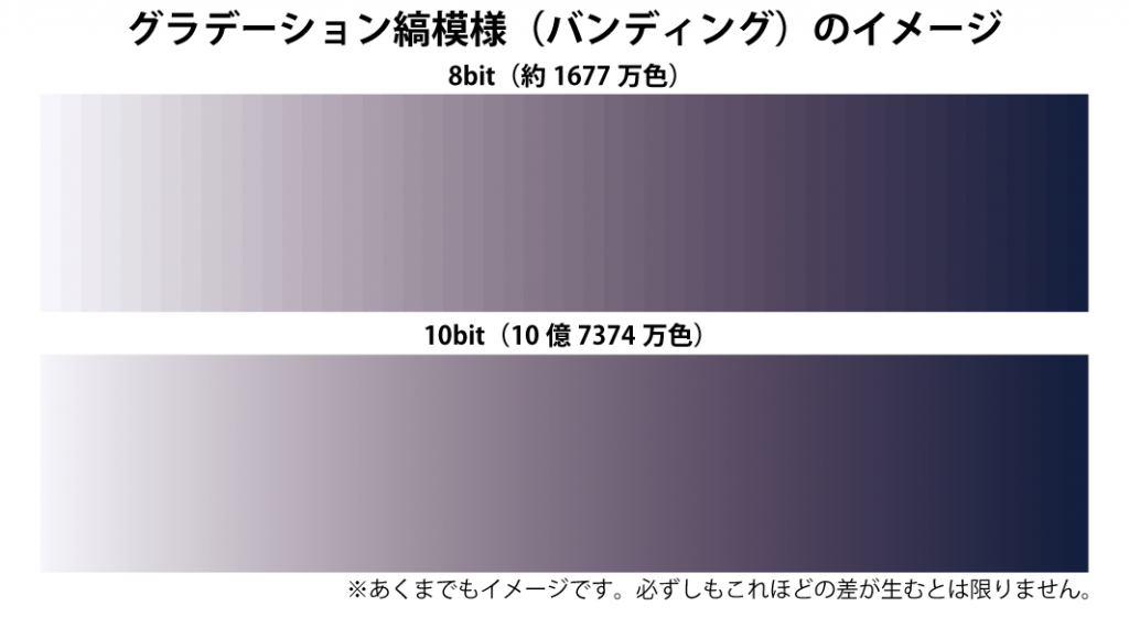 8bit(約1677万色)と10bit(10億7374万色)のグラデーションの違い-縞模様(バンディング)-