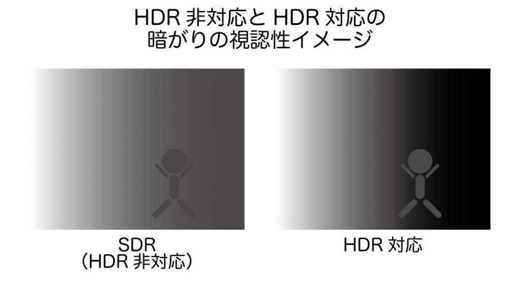 HDR非対応とHDR対応の暗がりの視認性イメージ比較