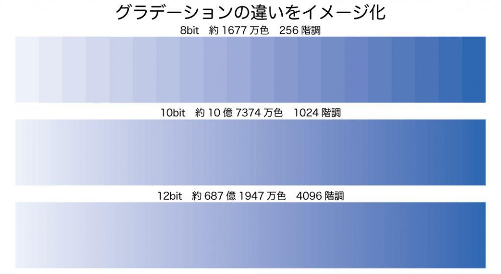 グラデーションの違いをイメージ化