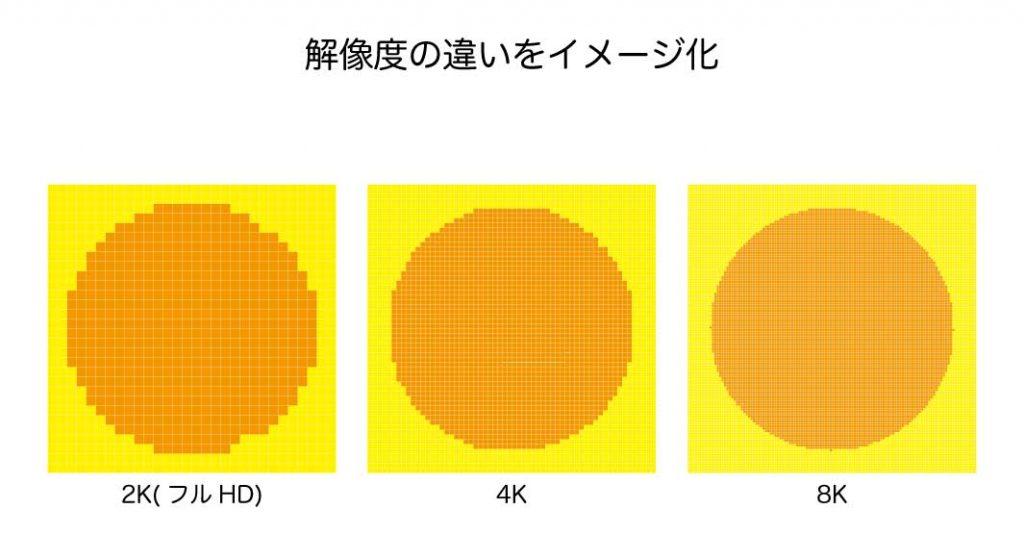 解像度の違いをイメージ化