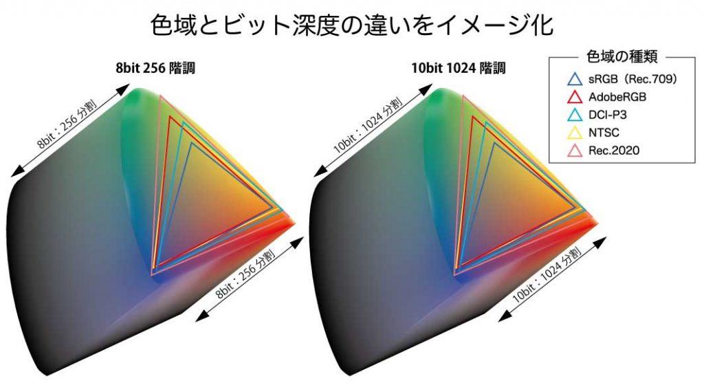 色域の差をイメージ化