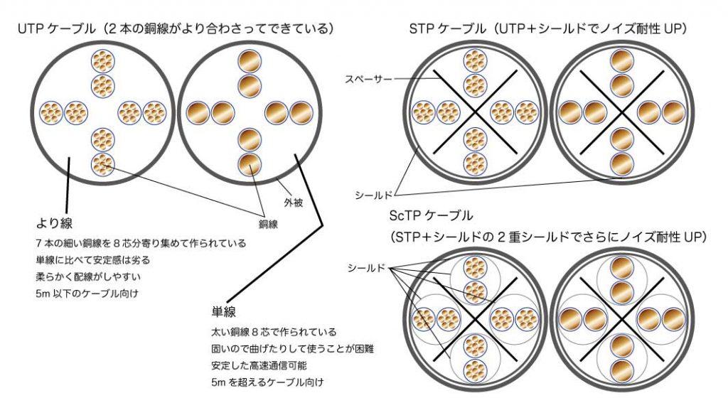 対ノイズ性能(UTP/STP/ScTP)